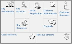 entrepreneurial thinking and the business model canvas