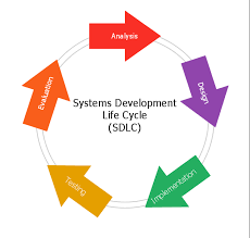 circular arrows diagrams   circular arrows diagram   sdlc    circular arrows diagram  circular arrows diagram