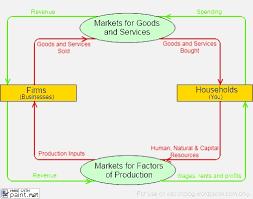circular flow model   econ     and more econ    circular flow diagram