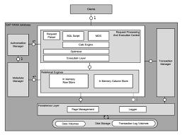 sap hana database high level architecture block diagram   sap hana    sap hana database high level architecture