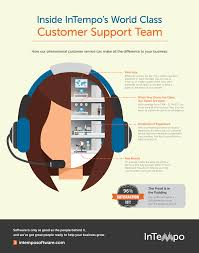 customer support can help your rental business succeed intempo customer support