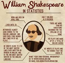 william shakespeare visual ly