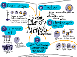 teaching literary analysis edutopia choose a topic