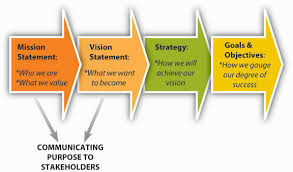 the roles of mission vision and values principles of image