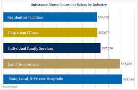 substance abuse salary by industry chart addiction counseling salary