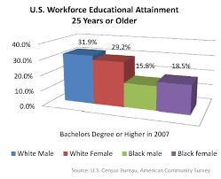 african american unemployment economic perspectives hopeton subsidize the cost of college for low to moderate income families can play a critical role in reducing unemployment in the african american community