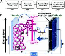 C-14 powered <b>dye</b>-sensitized betavoltaic cells - Chemical ...