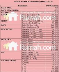 daftar harga grc board 2015: Daftar harga bahan material bangunan terbaru april 2014