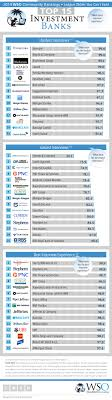 wso rankings for investment banks interviews par best investment banks career