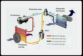 air conditioning diagram   blog featuring pictures of the wiring        central air conditioner  s diagram furthermore car air conditioning diagram additionally how air conditioning works diagram