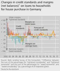 deutsche bundesbank system of indicators for the german changes in credit standards and margins on loans to households in for house purchase 08 03 2017 247 kb png