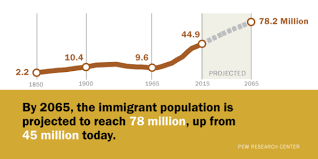 Modern Immigration Wave Brings 59 Million to U.S. | Pew Research ...