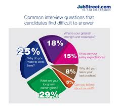 curveball questions asked at job interviews jobstreet singapore 5 curveball questions asked at job interviews