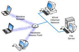 rsr tech        hardware access point diagram