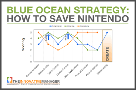 Serious Games and the Wii Commonalities   FUTURE MAKING SERIOUS GAMES Scribd nintendo wii blue ocean strategy