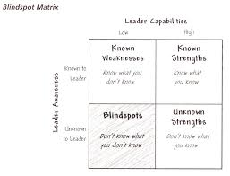 how to overcome leadership blindspots image courtesy of leadership blindspots identifying and overcoming the weaknesses that matter by robert bruce