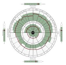 leadershipcircle noordeloos cc while most 360 degree assessments tell you only what is or is not contributing to a leader s effectiveness the leadership circle profile also tells you