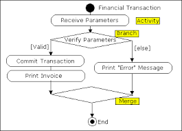 activity diagram example atm system   gif    activity diagram example atm system