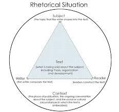 writing a rhetorical analysis essay introduction put soaps in  rhetoricalsituationgif