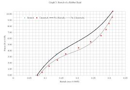 physics rubber essay   a level science   marked by teachers comthe force extension graph shows us that  the more force you apply to the material  the bigger the stretch extension there will be
