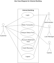 god    s gift  internet banking system   use case diagraminternet banking system   use case diagram