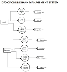 bank management system project report with source code   free    free mca project on bank management system with dfd for free download