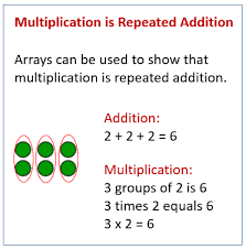 Addition and Arrays (solutions, examples, videos, worksheets ...