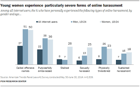 online abuse affects men and women differently and this is key racism for him sexism for her