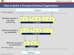 business process management and process orientation for every business process a process owner is defined who is responsible for i the design of the process