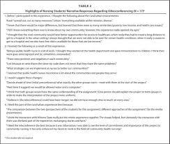videoconferencing expands nursing students cultural realm highlights of nursing students narrative responses regarding videoconferencing n 17 a