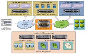 dell equallogic san   virtualization diagram   tredent data    dell equallogic iscsi storage area networking visio