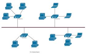 network topology   full view   techtiktalkhybrid topology