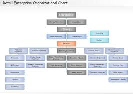 retail organizational chart   free retail organizational chart    retail organizational chart