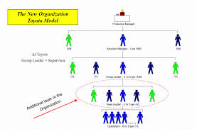 how to create a team leader based organization true north roles responsibilities of