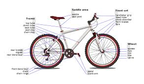 List of bicycle <b>parts</b> - Wikipedia