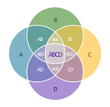 venn diagrams   venn diagram   venn diagram examples for problem      set venn diagram