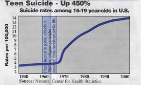teenage suicide free cause and effect essay sample chartteensuicide
