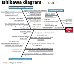 one good idea  fishing for an answeran ishikawa diagram divides statistical tests into three categories  or branches  based on the type of data that will be analyzed  attribute data