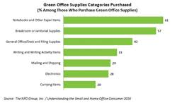 going green over half of office supplies purchasers buy environmentally friendly products the npd group finds buy environmentally friendly