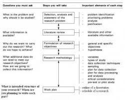 Dissertation Proposal   Custom Dissertations  Writing Help  Topics     Dissertation Proposal Structure