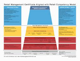 competency model clearinghouse retail industry competency model retail management certificate