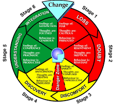 best images of change management life cycle diagram   change    change cycle stages