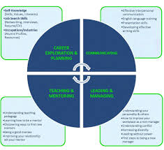 leading managing oite careers blog diagram of four core competencies including career exploration planning communicating teaching