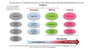 iq s corner beyond cognitive abilities an integrative model of beyond cognitive abilities an integrative model of learning related personal competencies and aptitude trait complexes from kevin mcgrew