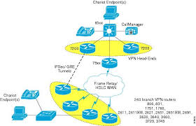 voice and video enabled ipsec vpn  v pn  solution reference    head end vpn router