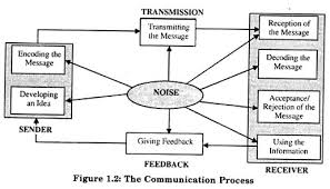 main processes of communication  with diagram