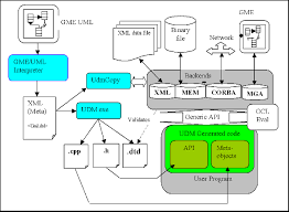 udm  universal data model   institute for software integrated systemsudm uses a metamodel in the style of  gme  uml class diagrams as the metamodel for data  this udm metamodel could be automatically generated from a gme