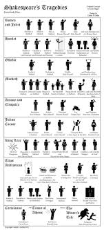best images about shakespeare influence inspiration on shakespeare s tragedies a handy guide to who dies in each of shakespeare s tragedies 400