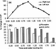 Lowering of intraocular pressure by topical application of Daucus ...