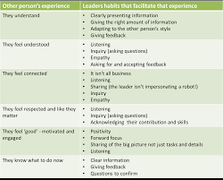 leadership habits that create great communication in the workplace habitsofleadersthatpromotecommunicationintheworkplace